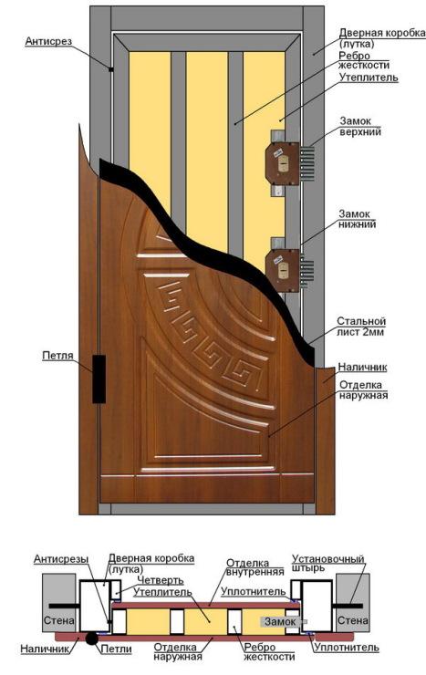 параметры наружной металлической двери